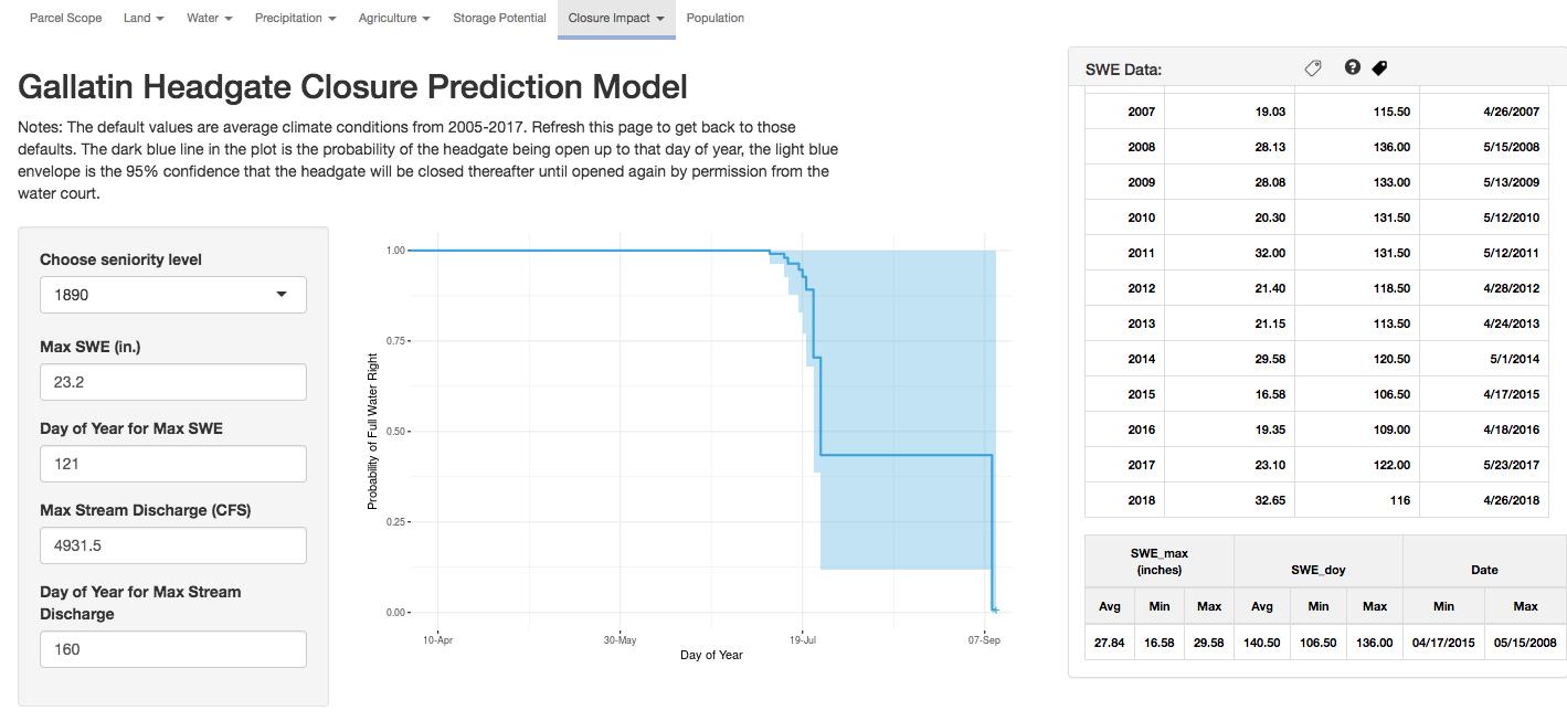 HydroLogic™ screenshot of Gallatin Headgate Closure Prediction Model